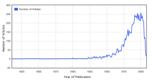 via JStor's Data For Research