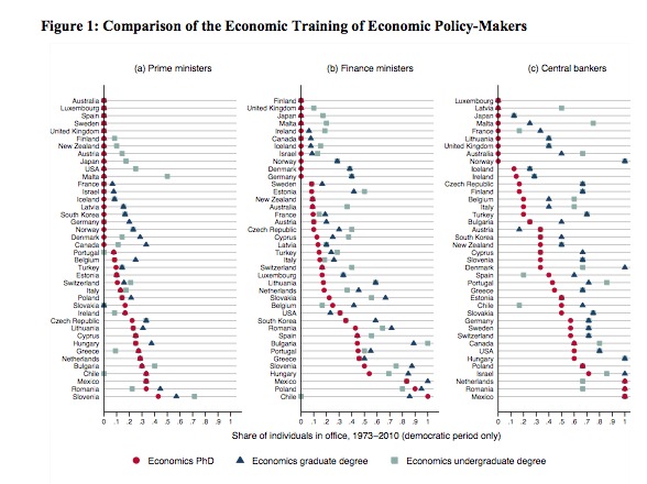 Comparison of the Economic Training of Economic Policy-Makers from Hallerberg and Wehner 2013
