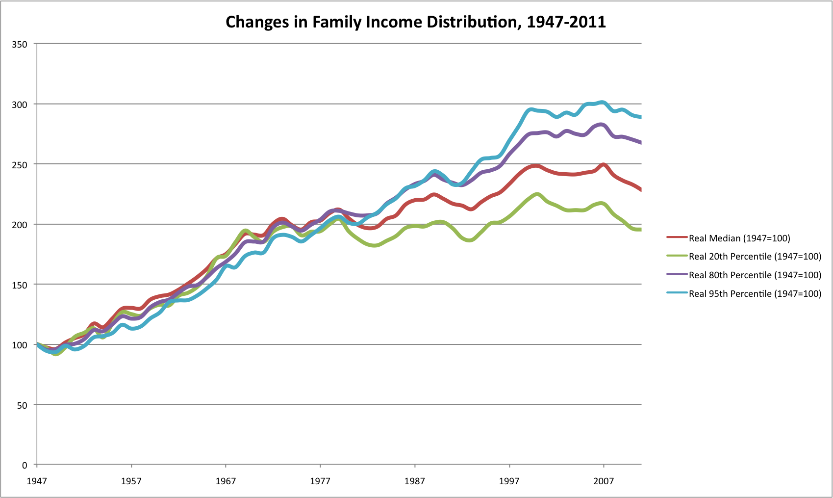 2000 and 2009 Median Household Income Bar Graph | Onondaga