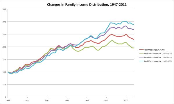 Source: Census.