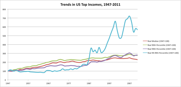 Sources: Census, Piketty and Saez.