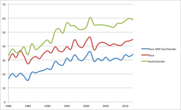 Percentage of research articles that mention inequality in JStor that also mention race, sex or gender, or both.